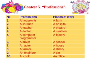 """Contest 5. """"Professions"""". №ProfessionsPlaces of work 1.A housewifeA farm"""