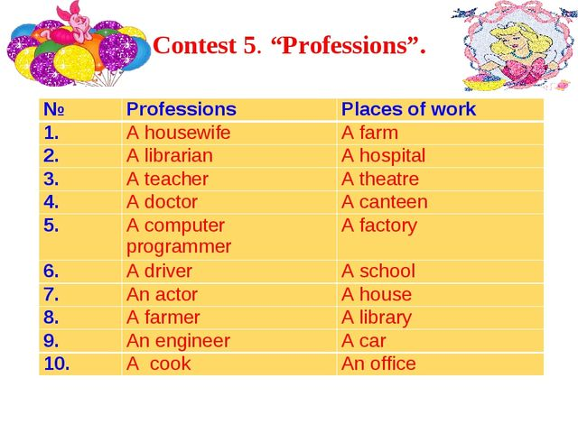 """Contest 5. """"Professions"""". №ProfessionsPlaces of work 1.A housewifeA farm..."""