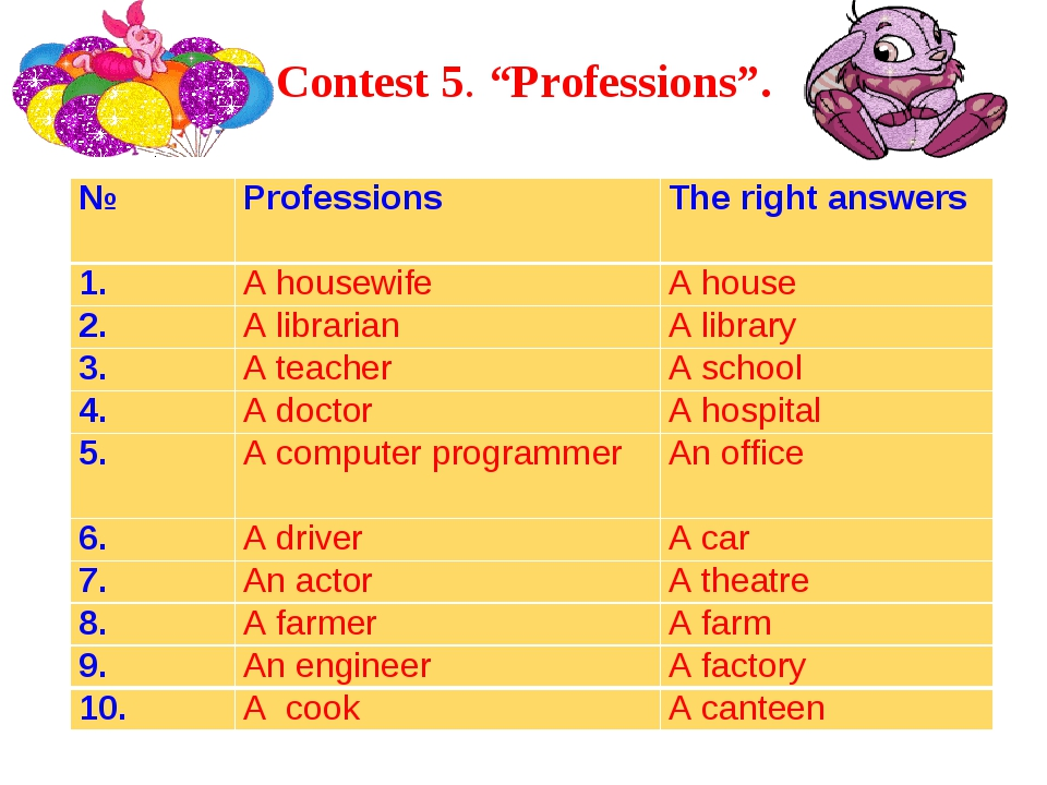 """Contest 5. """"Professions"""". №ProfessionsThe right answers 1.A housewifeA ho..."""