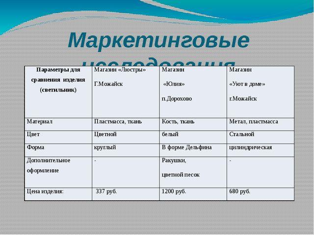 Маркетинговые исследования Параметры для сравнения изделия (светильник) Магаз...