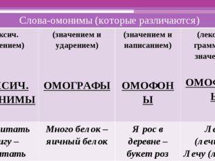 Слова-омонимы (которые различаются) (лексич. значением) ЛЕКСИЧ. ОМОНИМЫ (знач