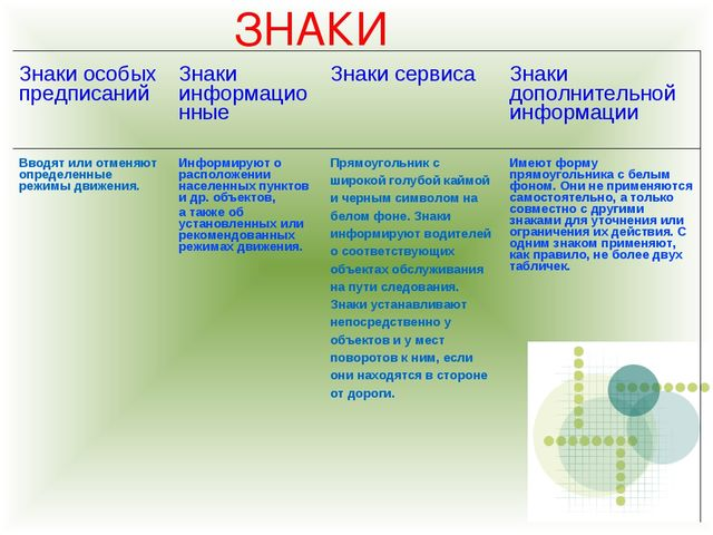 ЗНАКИ Знаки особых предписанийЗнаки информационныеЗнаки сервисаЗнаки допол...