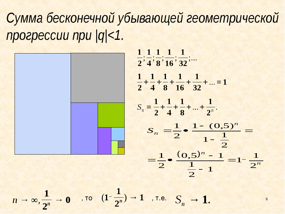 Сумма бесконечной убывающей геометрической прогрессии при  q 