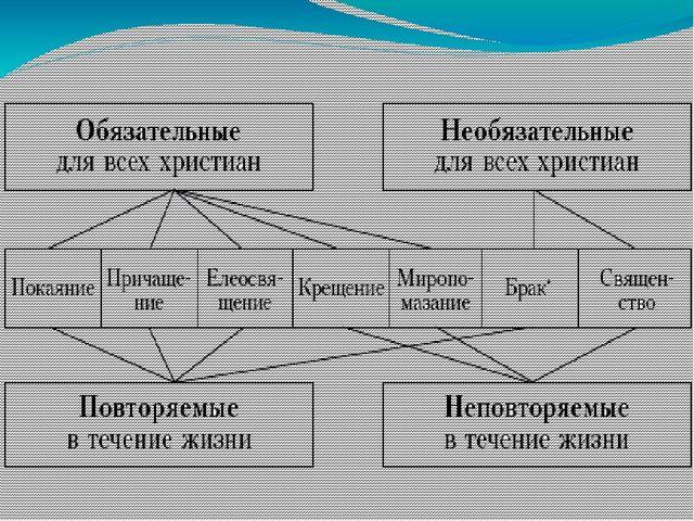 эту схему должны составить ученики сами после знакомство с таинствами.
