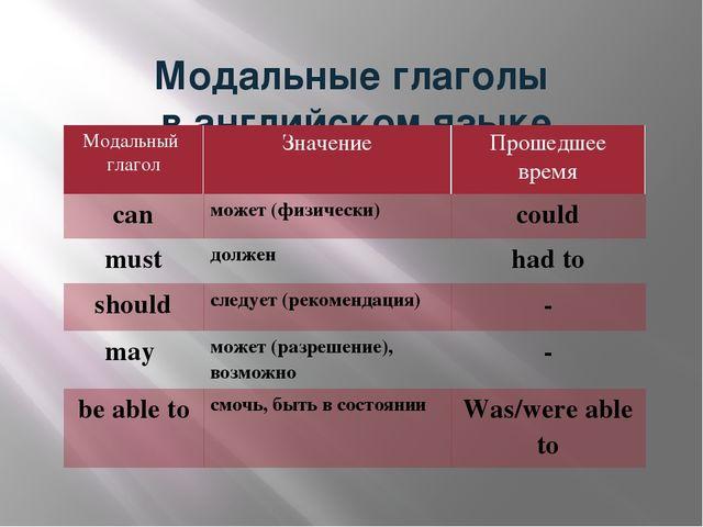 Модальные глаголы в английском языке Модальный глагол Значение Прошедшее вре...