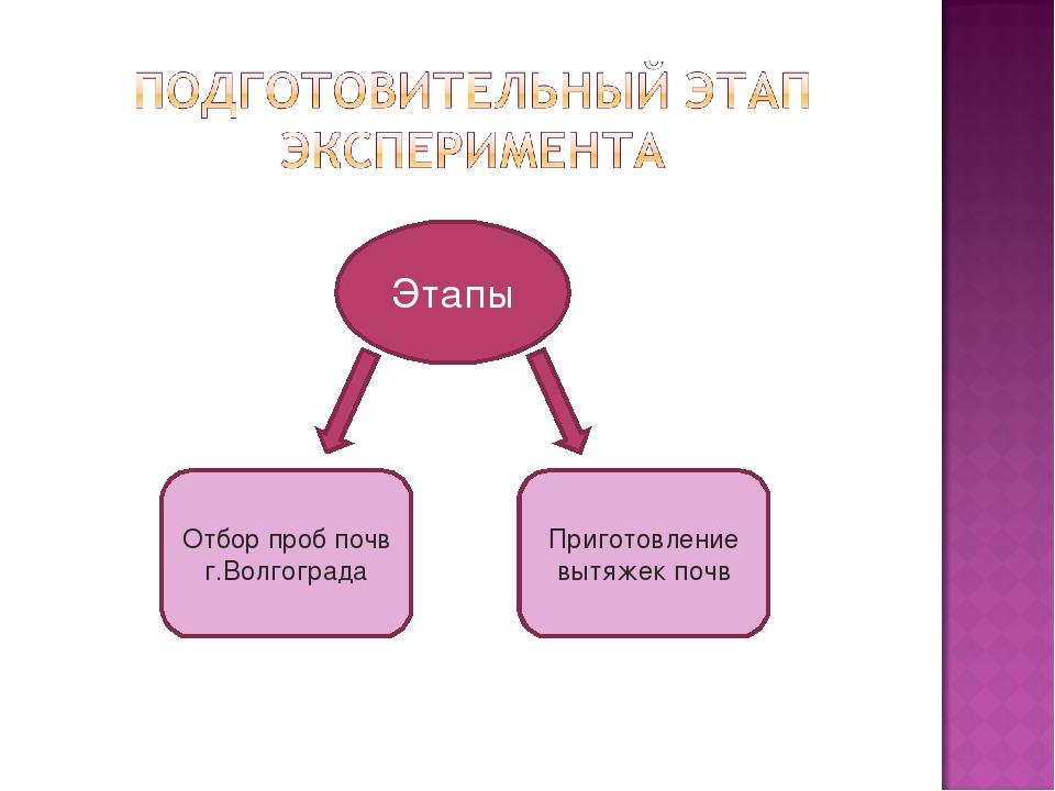 Этапы Отбор проб почв г.Волгограда Приготовление вытяжек почв