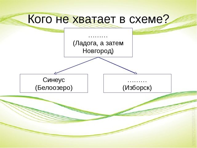 Кого не хватает в схеме? ……… (Ладога, а затем Новгород) Синеус (Белоозеро) ……...