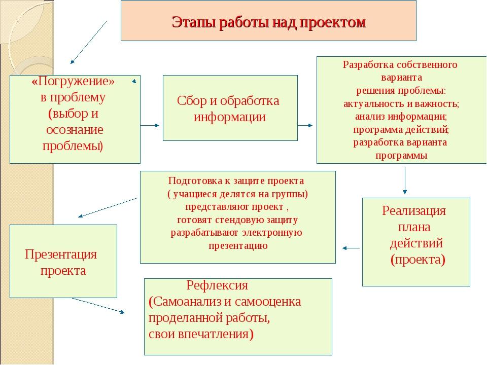 Этапы работы над проектом Сбор и обработка информации «Погружение» в проблему...