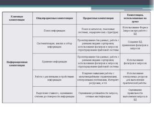 Ключевые компетенции Общепредметныекомпетенции Предметные компетенции Компете