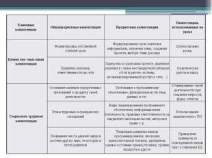 Ключевые компетенции Общепредметные компетенции Предметные компетенции Компет