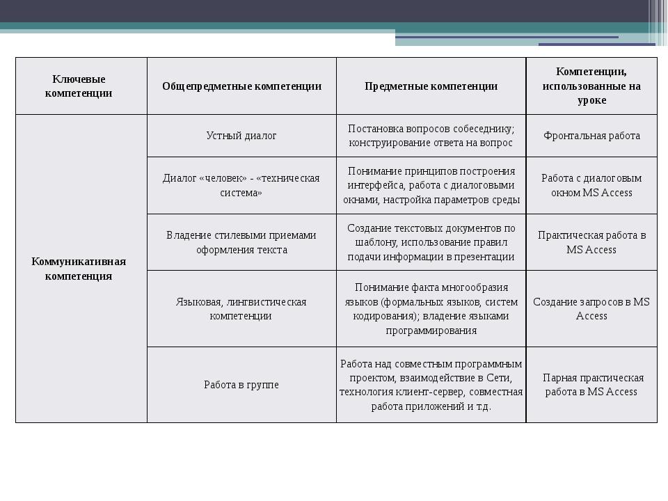 Ключевые компетенции Общепредметныекомпетенции Предметные компетенции Компете...