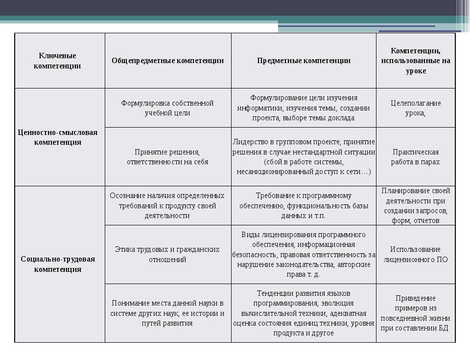 Ключевые компетенции Общепредметные компетенции Предметные компетенции Компет...