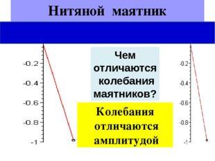 Нитяной маятник Чем отличаются колебания маятников? Колебания отличаются ампл