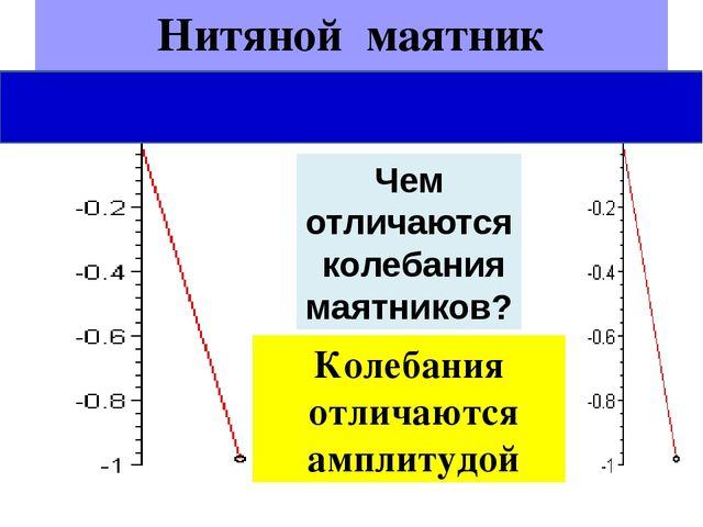 Нитяной маятник Чем отличаются колебания маятников? Колебания отличаются ампл...