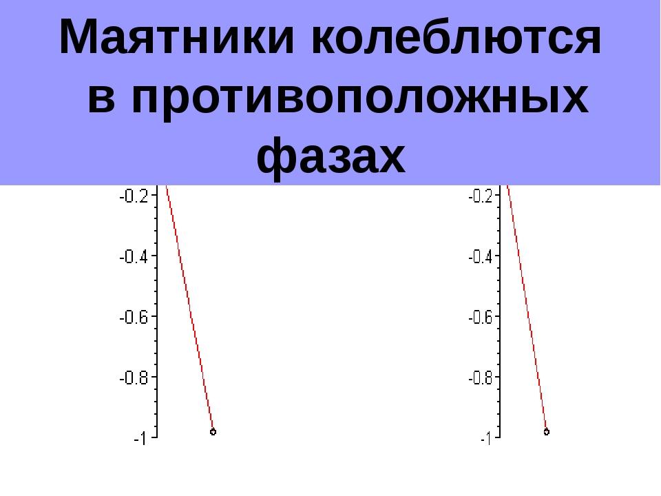 Нитяной маятник Маятники колеблются в противоположных фазах
