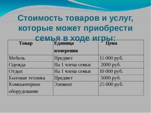 Непредвиденные ситуации: Расходы Сумма Штраф за выгул собаки в неположенном м