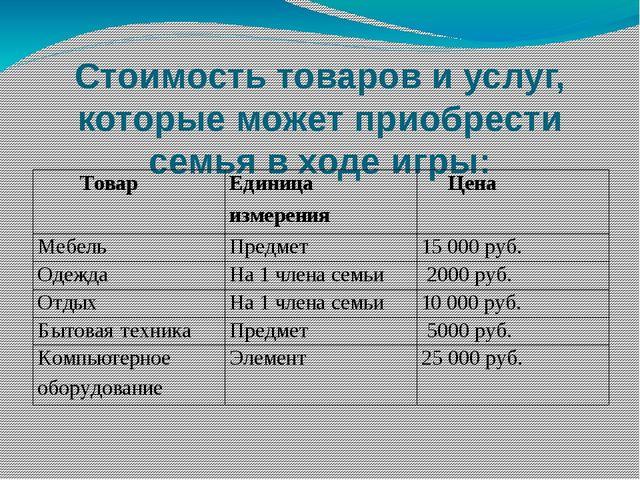 Непредвиденные ситуации: Расходы Сумма Штраф за выгул собаки в неположенном м...