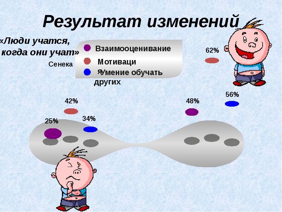25% 42% 34% 48% 62% 56% Результат изменений «Люди учатся, когда они учат» Се...