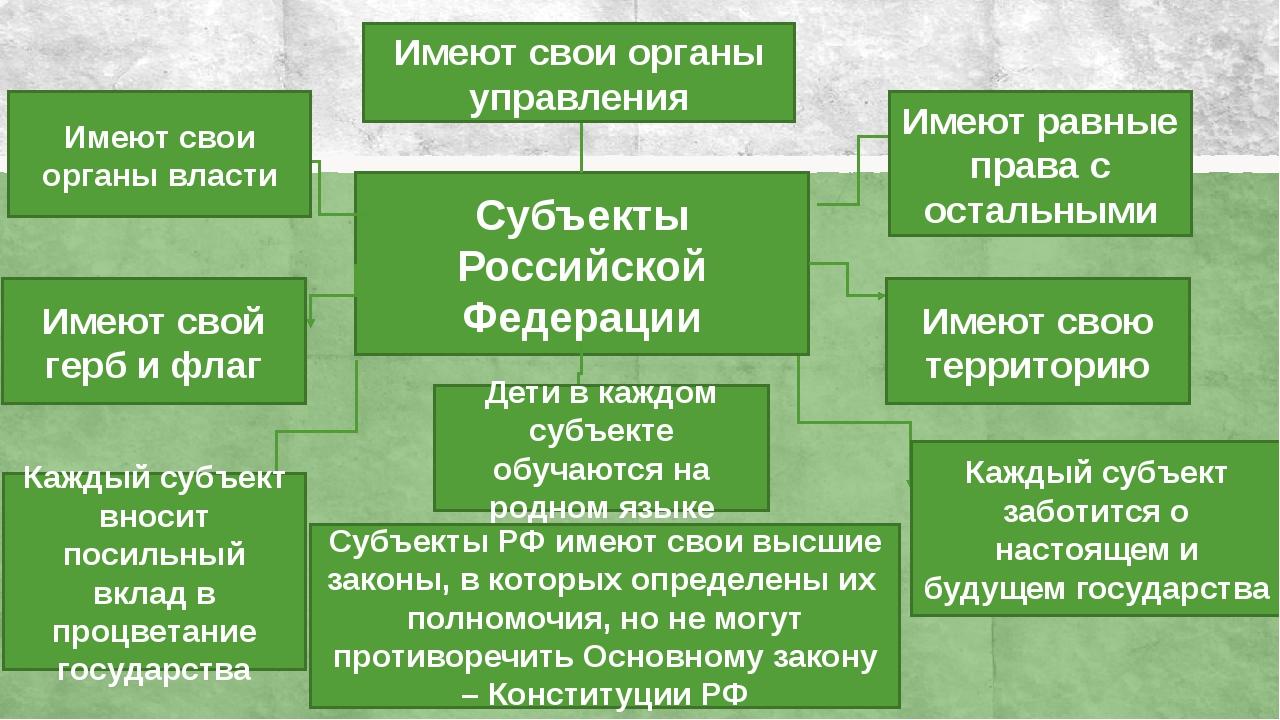 Субъекты Российской Федерации Имеют свои органы управления Имеют равные права...