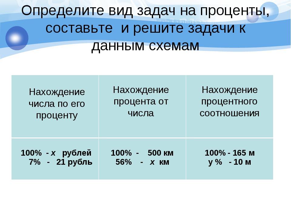 Определите вид задач на проценты, составьте и решите задачи к данным схемам Н...