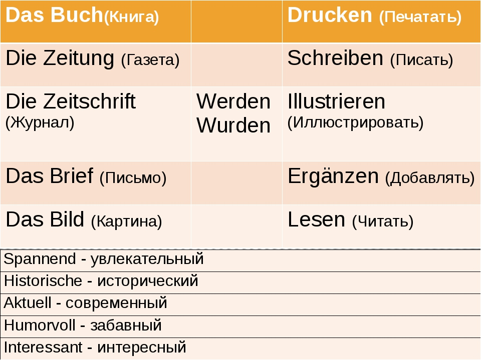 DasBuch(Книга) Drucken(Печатать) DieZeitung(Газета) Schreiben(Писать) DieZei...