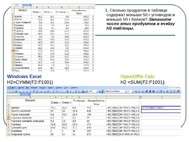 1. Сколько продуктов в таблице содержат меньше 50 г углеводов и меньше 50 г...