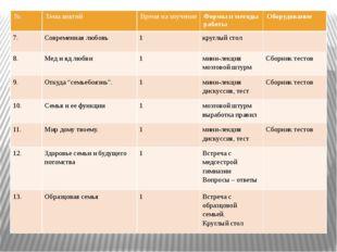 № Темаанятий Время на изучение Формы и методы работы Оборудование 7. Современ
