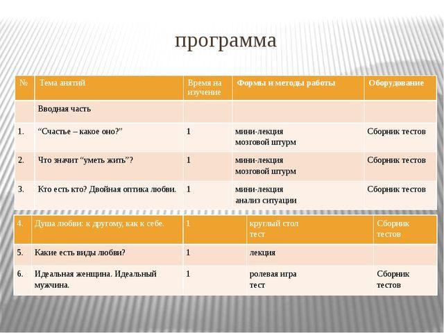 программа № Темаанятий Время на изучение Формы и методы работы Оборудование В...