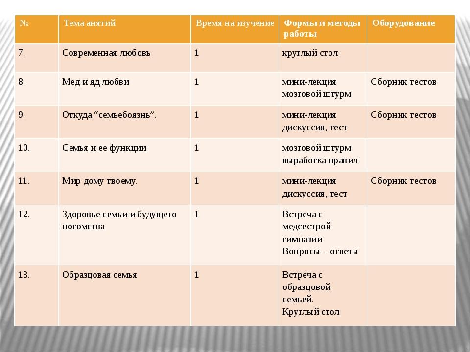№ Темаанятий Время на изучение Формы и методы работы Оборудование 7. Современ...