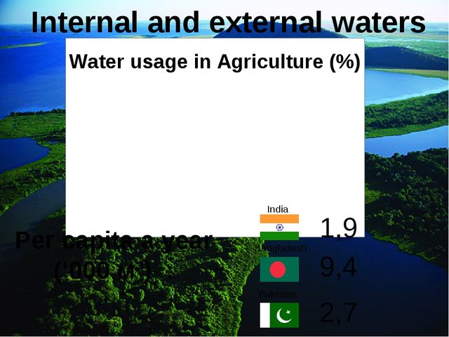 Internal and external waters Per capita a year ('000 м³) : India Bangladesh P...