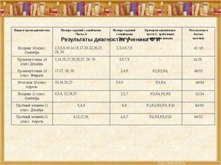Результаты диагностик ученика Ф И Виды и сроки диагностик Номера заданий с о