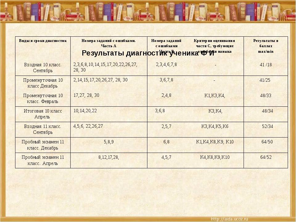 Результаты диагностик ученика Ф И Виды и сроки диагностик Номера заданий с о...