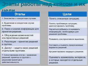 Этапы работы над кейсом и их цели Этапы 1. Знакомство с конкретным случаем. 2