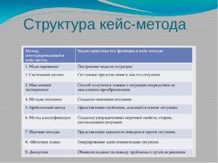 Структура кейс-метода