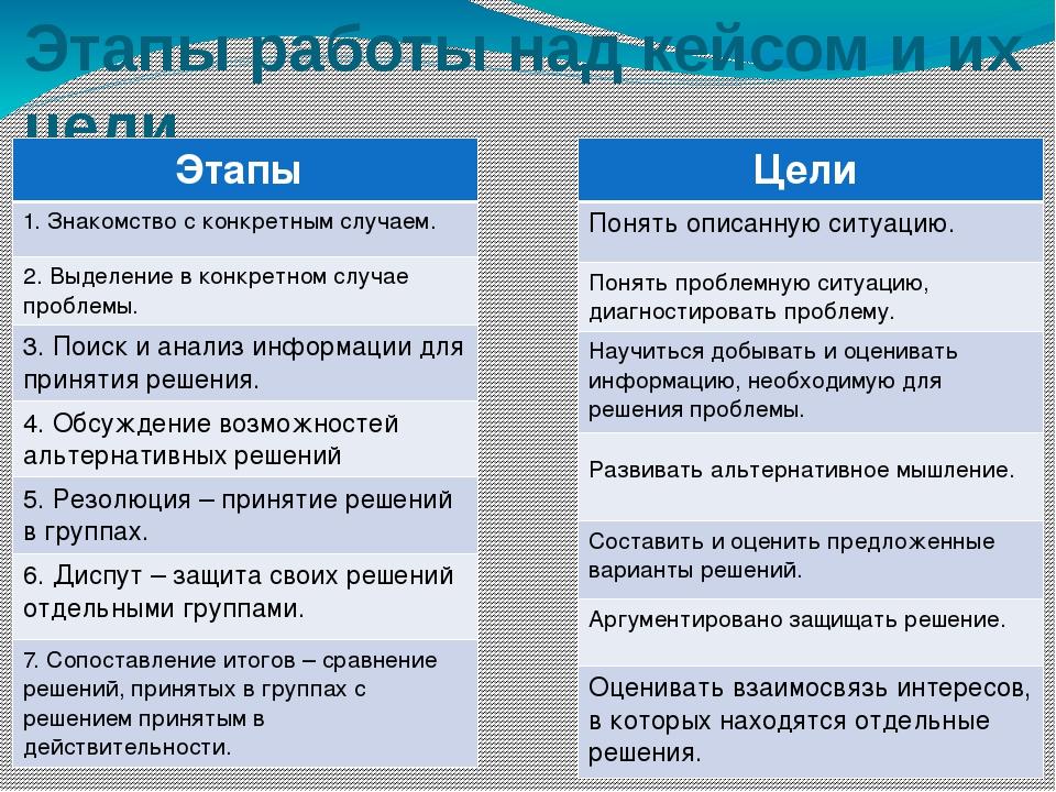 Этапы работы над кейсом и их цели Этапы 1. Знакомство с конкретным случаем. 2...