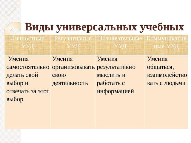 Виды универсальных учебных действий (УУД) ЛичностныеУУД РегулятивныеУУД Позн...
