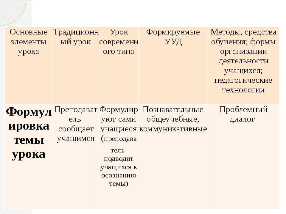 Отличительные особенности Основные элементы урока Традиционный урок Уроксовр...