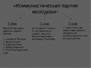 «Коммунистическая партия молодежи» 1 этап 2 этап 3 этап Более 50 юношей и дев