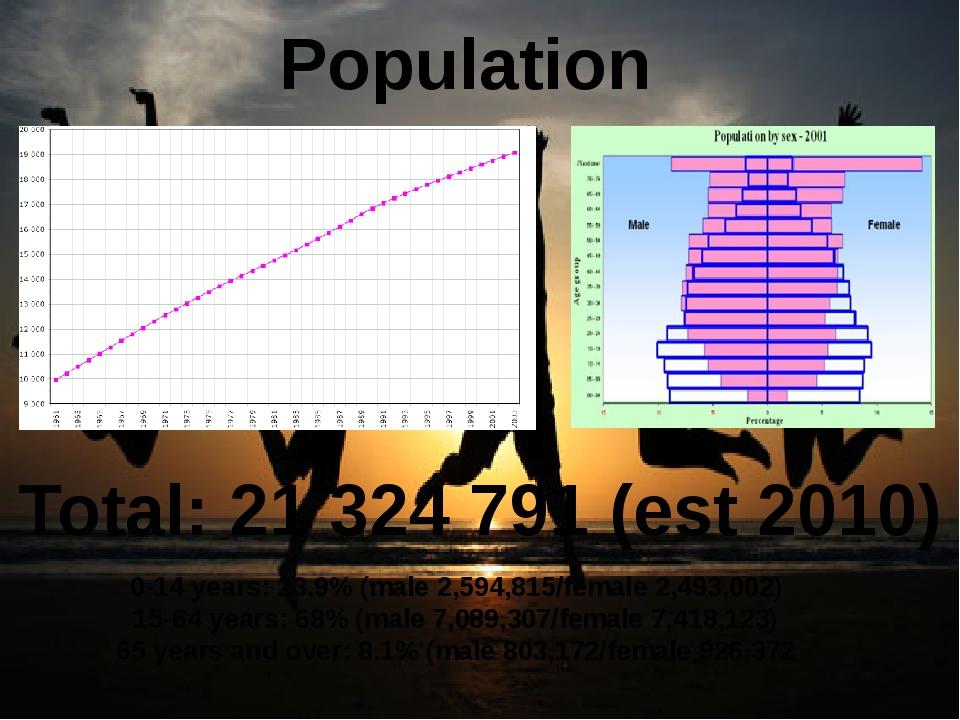 Population Total: 21 324 791 (est 2010) 0-14 years: 23.9% (male 2,594,815/fem...