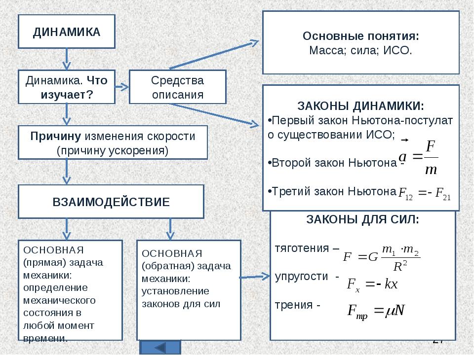 ДИНАМИКА Динамика. Что изучает? Средства описания Причину изменения скорости...
