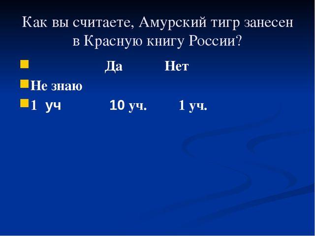 Как вы считаете, Амурский тигр занесен в Красную книгу России? Да Нет Не знаю...