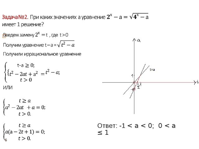 * Ответ: -1 < a < 0; 0 < a ≤ 1