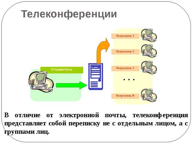 Телеконференции В отличие от электронной почты, телеконференция представляет...