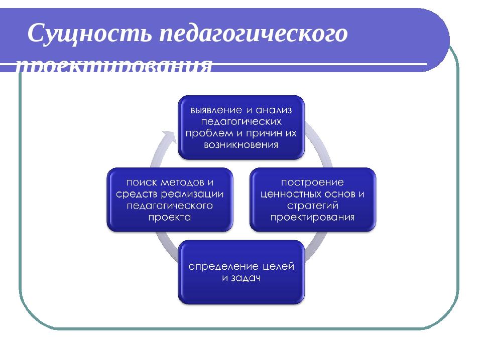 Сущность педагогического проектирования