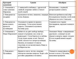 Критерий сравнения ГринёвШвабрин 1. Отношение к семье капитана МироноваС с
