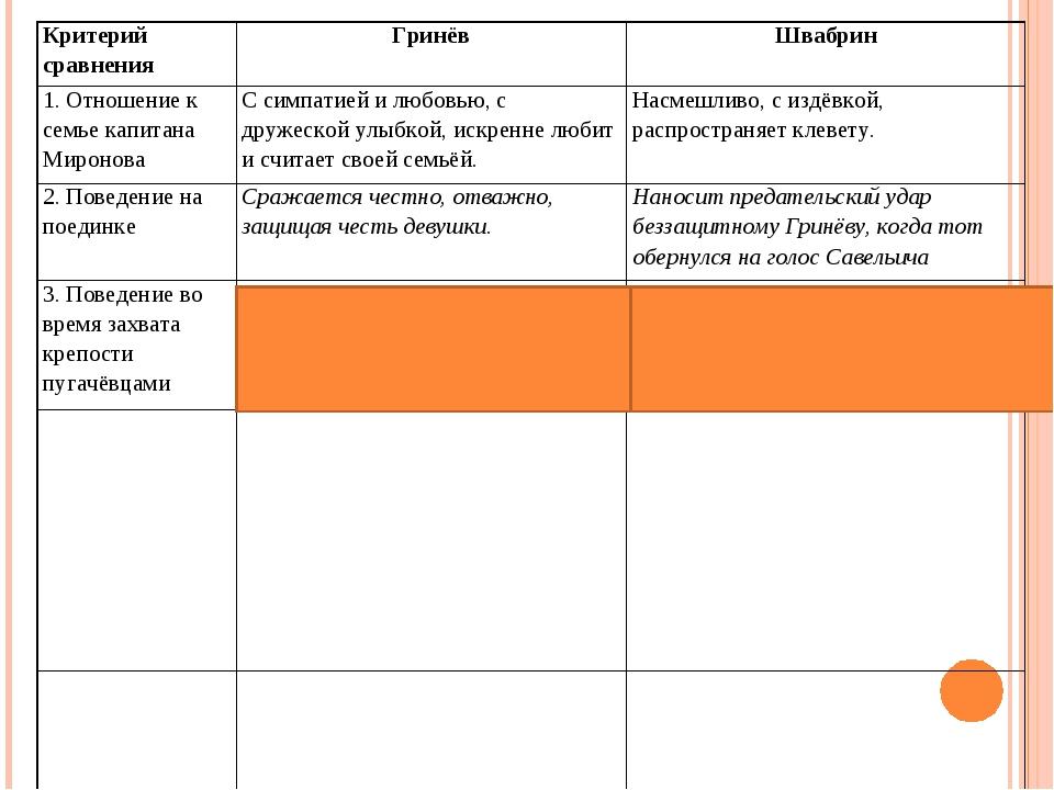 Критерий сравнения ГринёвШвабрин 1. Отношение к семье капитана МироноваС с...