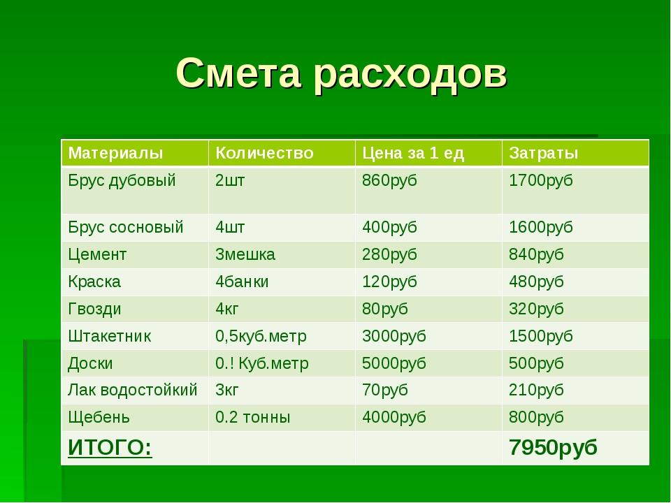 Смета расходов МатериалыКоличествоЦена за 1 едЗатраты Брус дубовый 2шт86...
