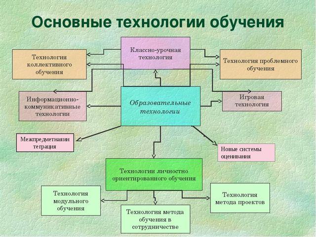Основные технологии обучения Технологии личностно ориентированного обучения К...