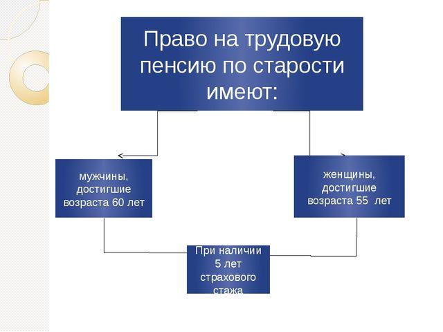 Презентация по защите дипломной работы на тему Правовые основы  Право на трудовую пенсию по старости имеют мужчины достигшие возраста 60 л