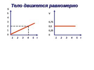 1 2 3 4 5 t S 5 4 3 2 1 0 1 2 3 4 5 t V 0,75 0,5 0,25 0 Тело движется равноме